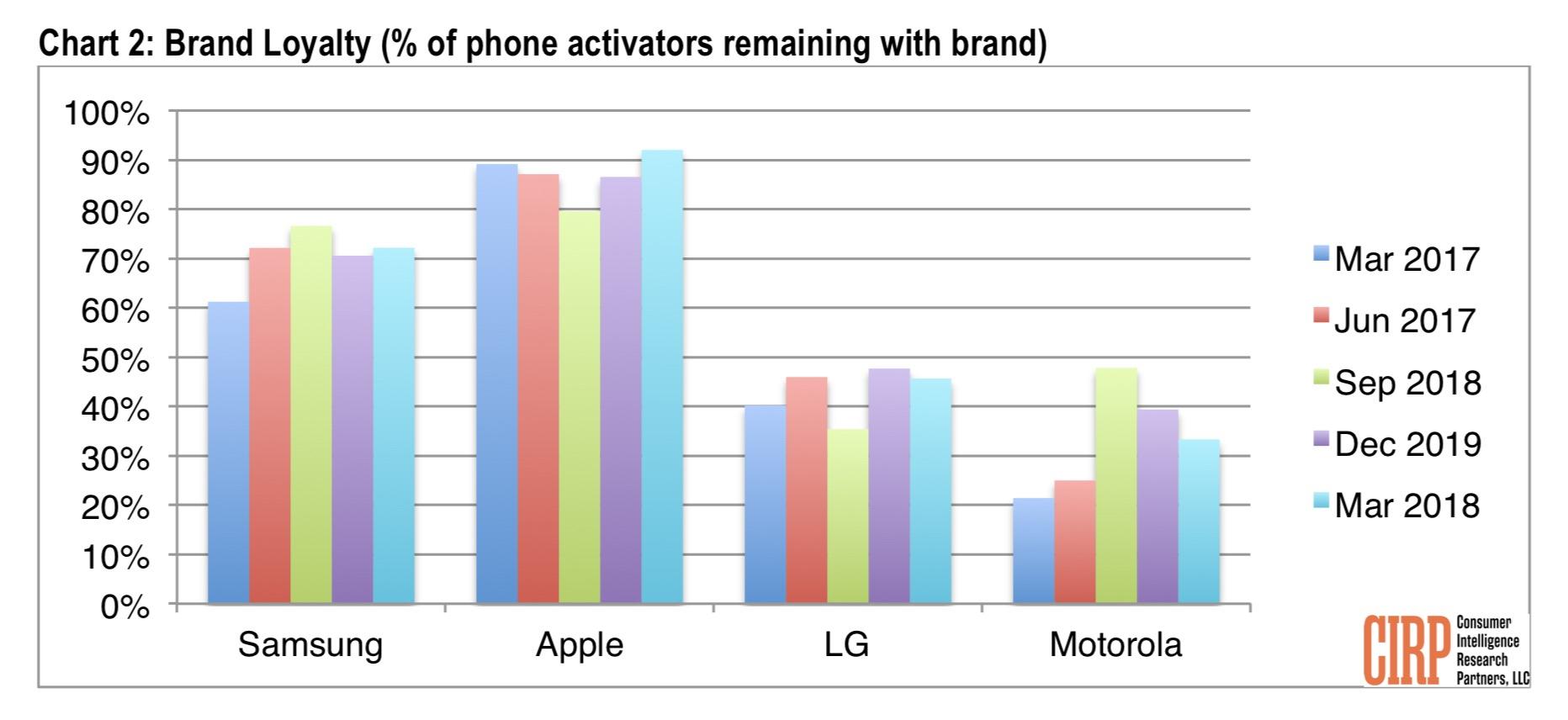 Apple vanzari Telefoane Samsung loialitate