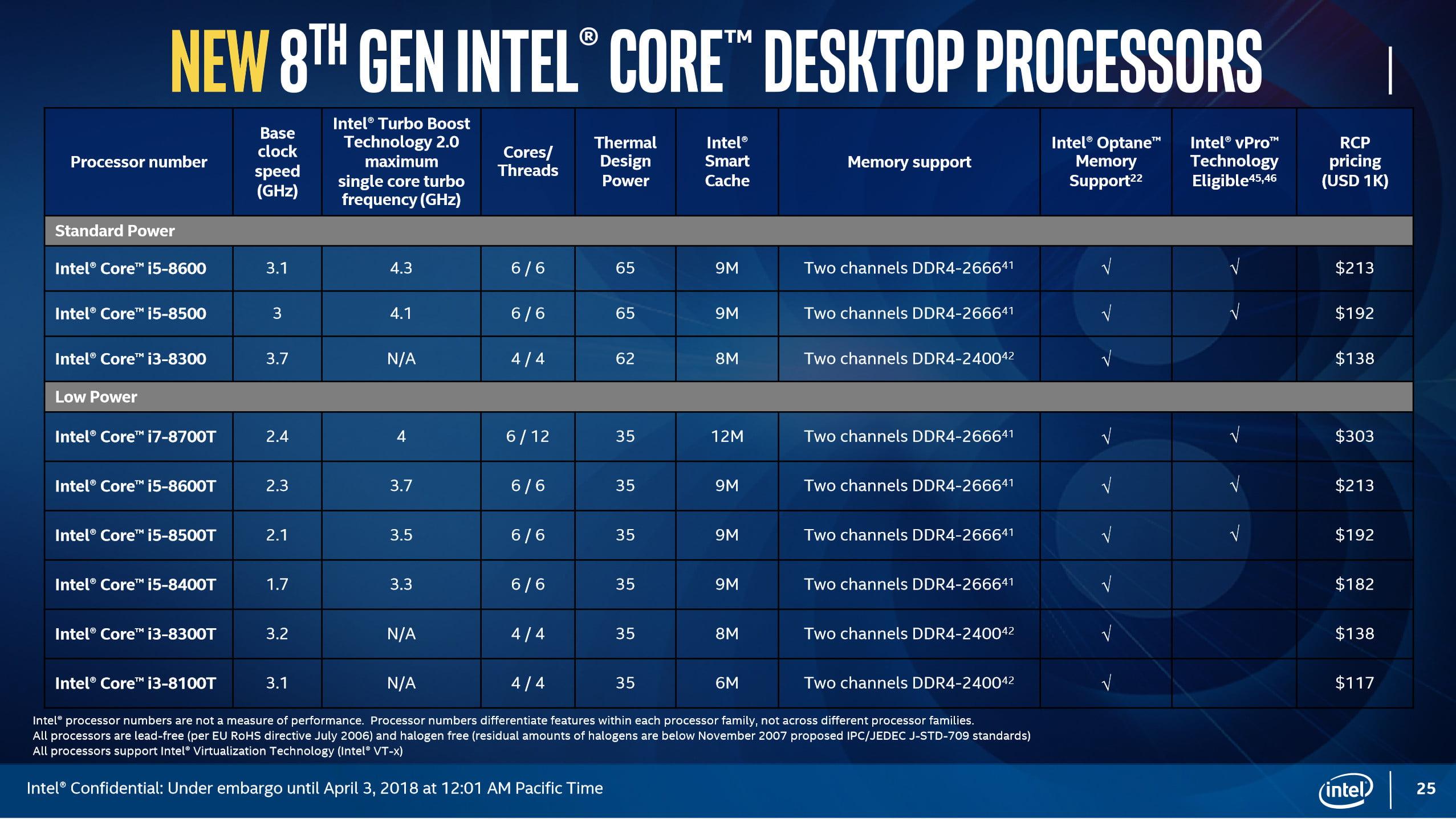 Intel procesoare i9 desktop