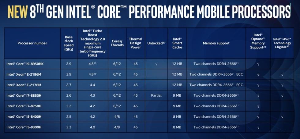 Intel procesoare i9 laptops