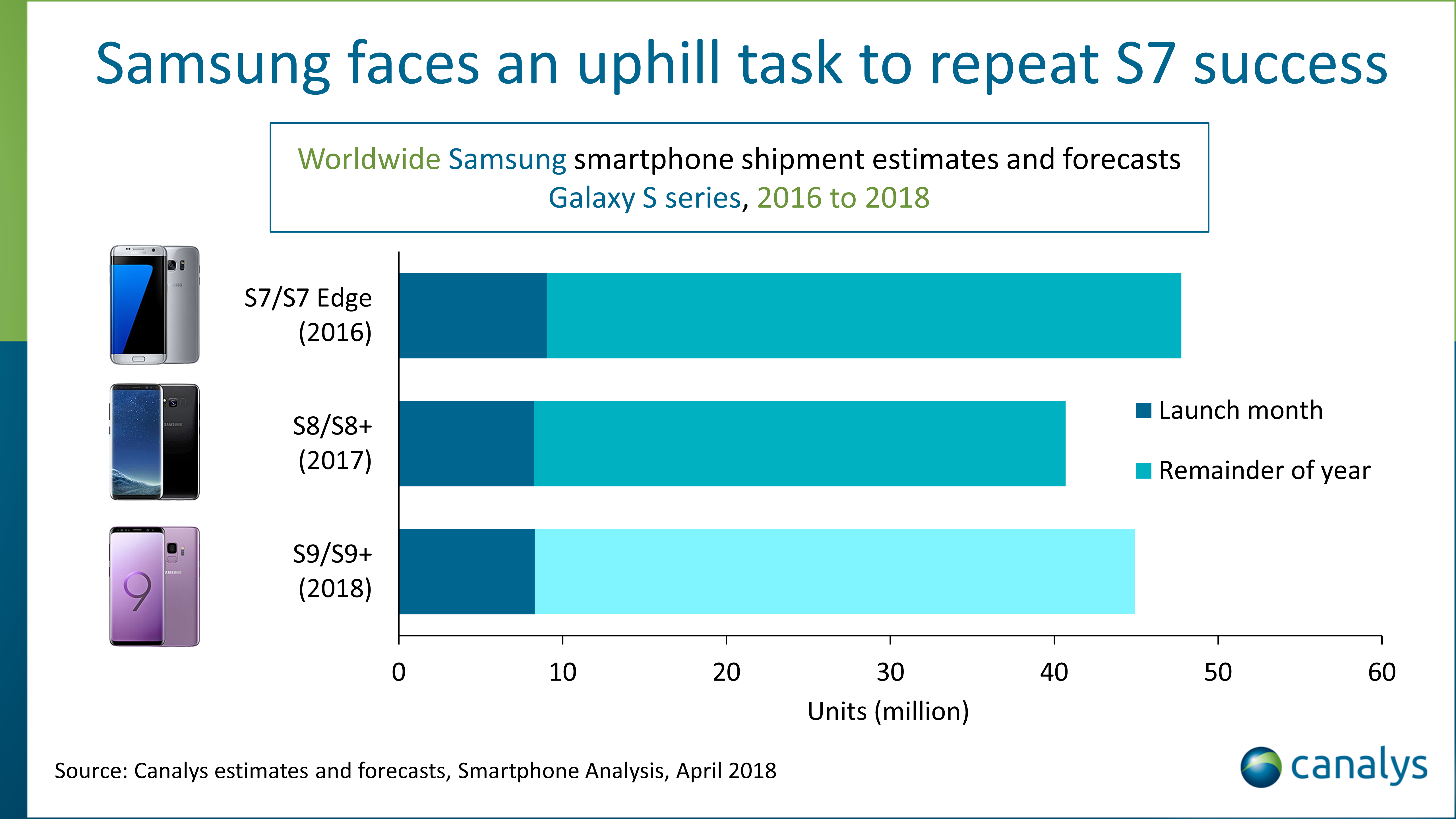 Samsung Galaxy S9 cate unitati vandut luna