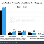 iphone bani utiizatori