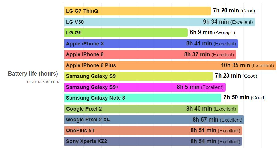 LG G7 Autonomia Bateriei Galaxy S9 iPhone X 1
