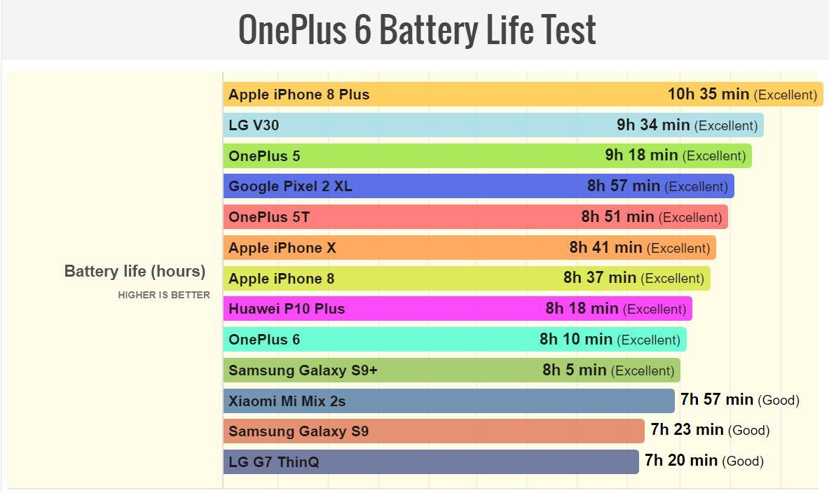 OnePlus 6 GALAXY S9 iPhone X Autonomia Bateriei 1