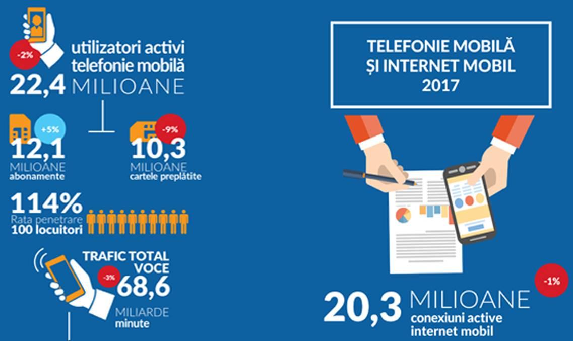 Romania Consumul Internet Mobil, Utilizatorii Activi Evolutia 2017 1