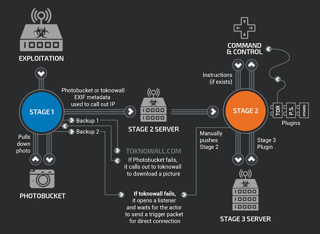 VPNFilter Malware DISTRUGE Routerul 1