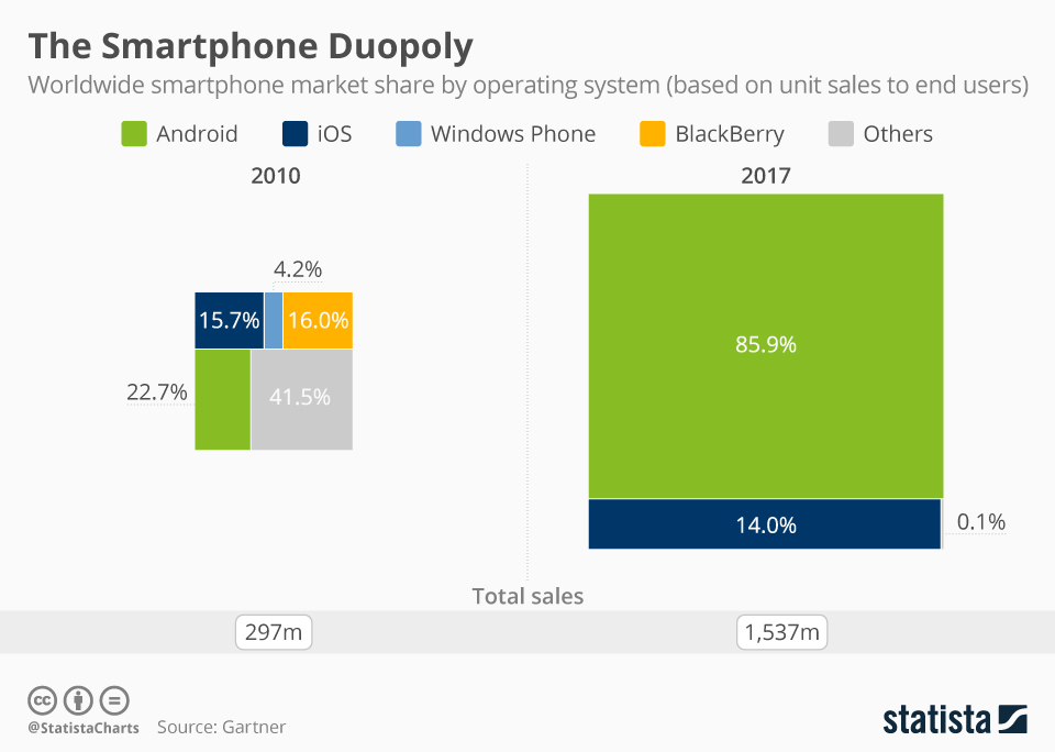 android ios schimbat lumea 7 ani