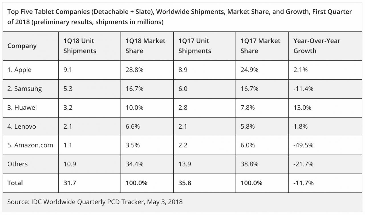 iPad vanzari tablete T1 2018