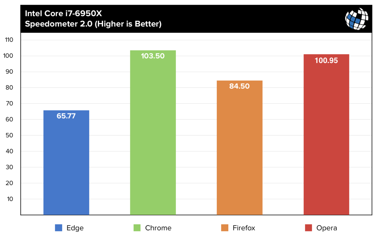 Google Chrome RAPID Firefox IE Opera 349804 1