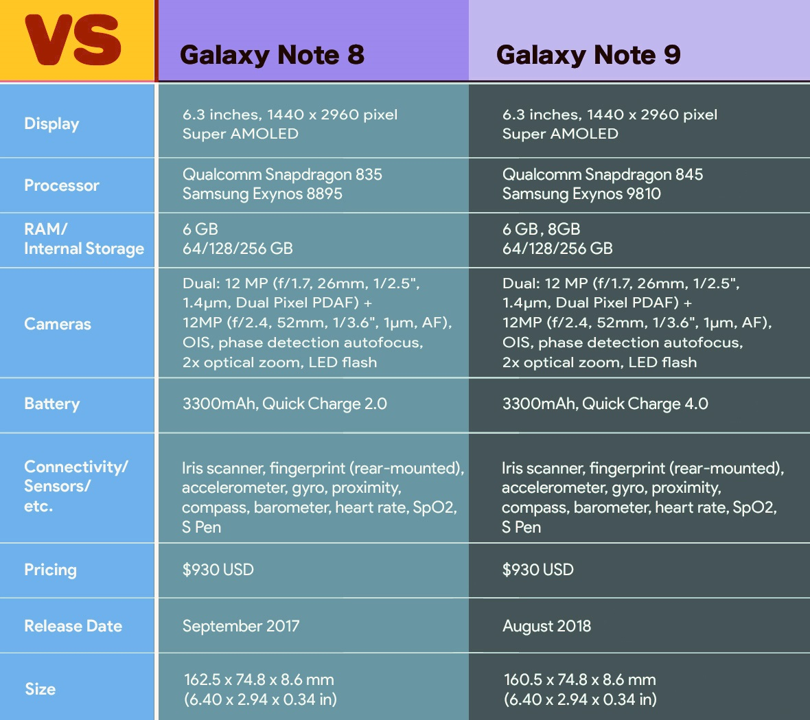 Samsung GALAXY Note 9 Specificatiile Note 8 1