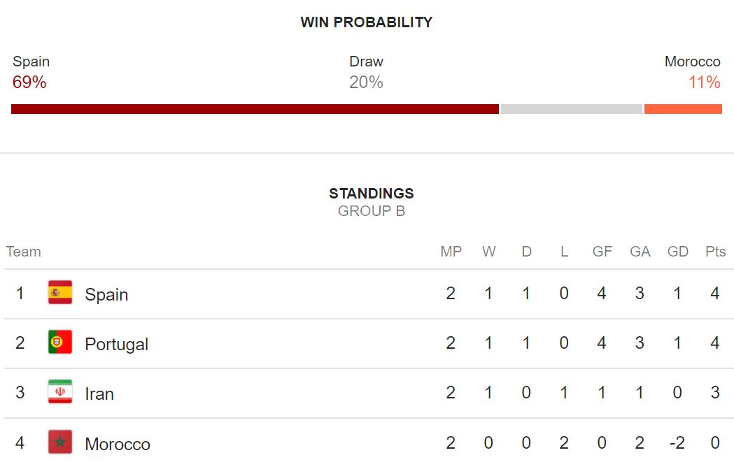 Spania - Maroc LIVE TVR 1 Campionatul Mondial 1