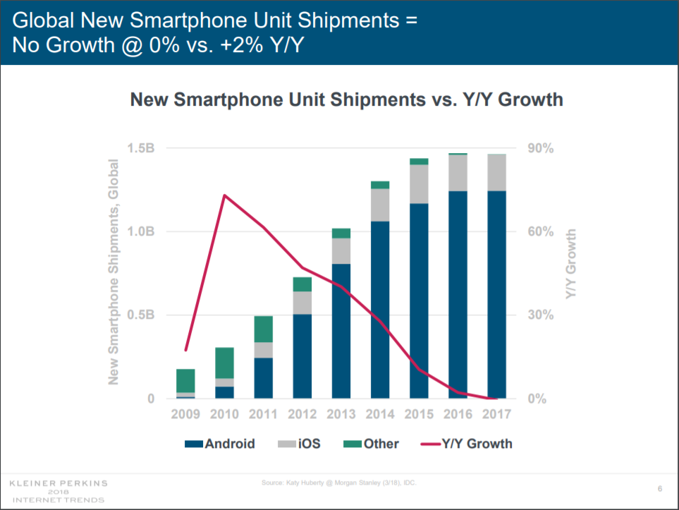 Vanzarile Smartphone Scazut Premiera 2017 1