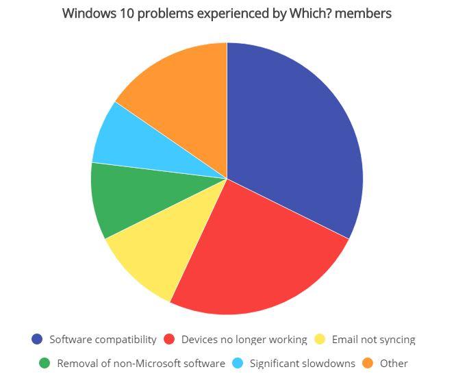 Windows 10 CATI Utilizatori PROBLEME 1