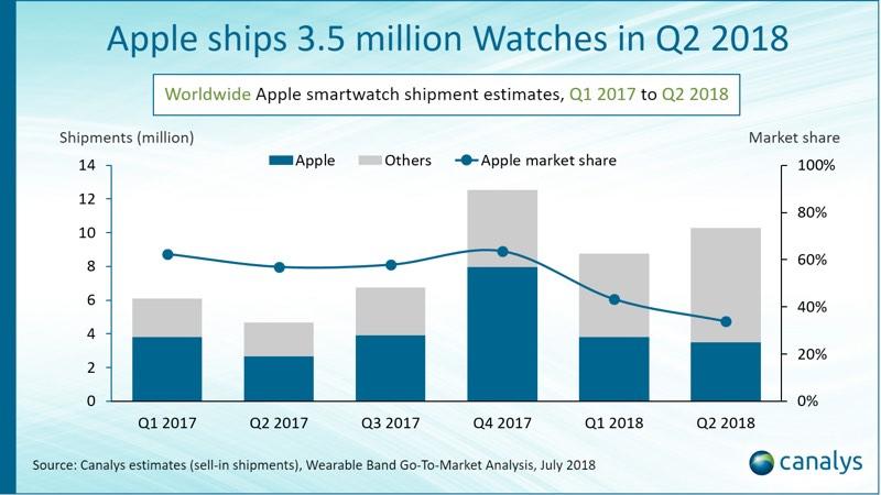 Apple Watch Vanzari Bune T2 2018 1