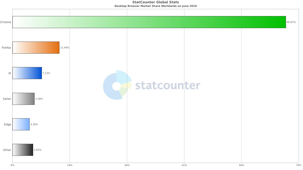 Google Chrome UMILESTE Concurenta 2018 350280 1