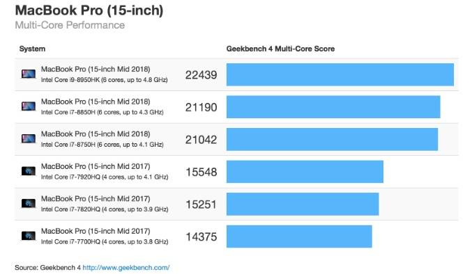 MacBook Pro 2018 Crestere URIASA Performante 351083 2