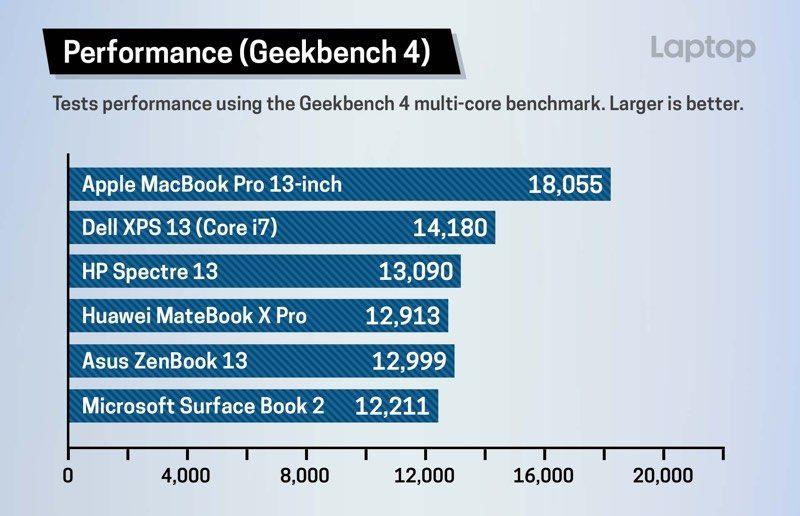 MacBook Pro 2018 RAPIDE SSD Laptop 351031 1