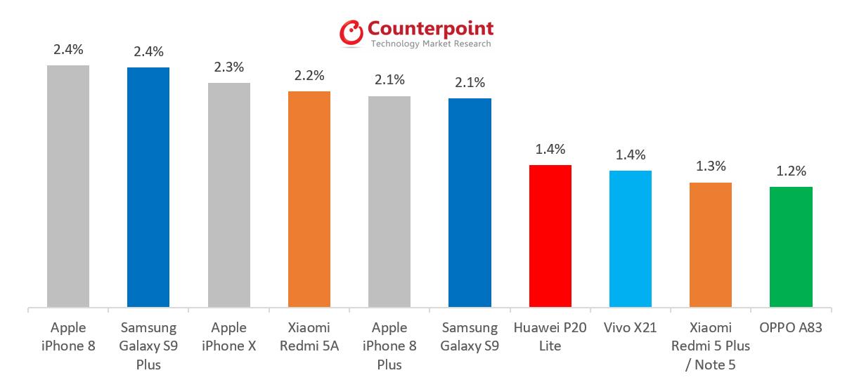 Samsung GALAXY S9 UMILIT Vanzari iPhone Mai 350205 1