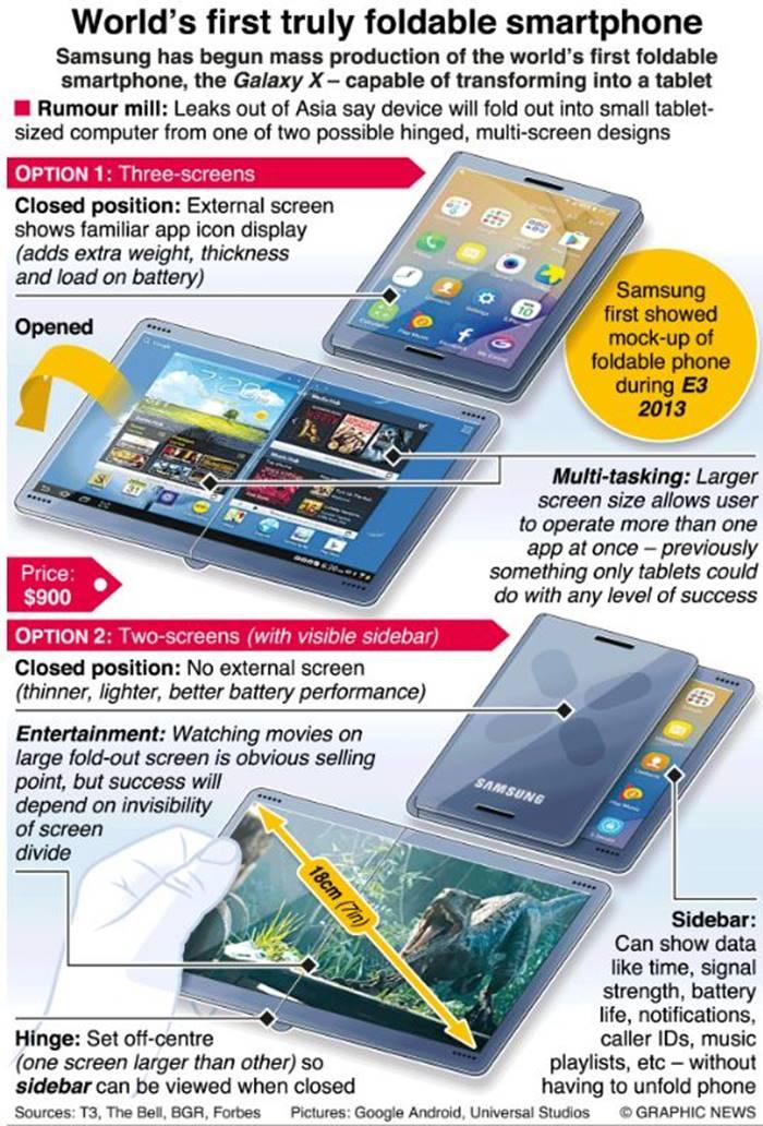 Samsung GALAXY X FUNCTIONA Telefonul Pliabil INFOGRAFIC 351037 1