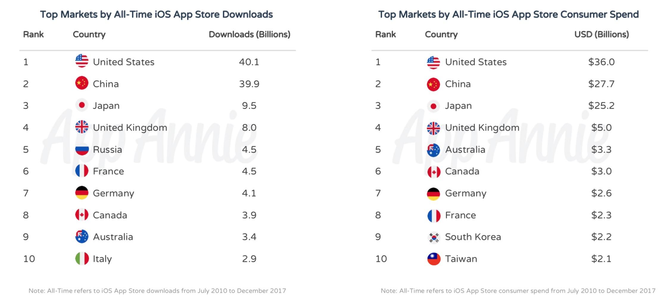 TOP 10 BUNE Aplicatii Jocuri ISTORIE iPhone 349968 7