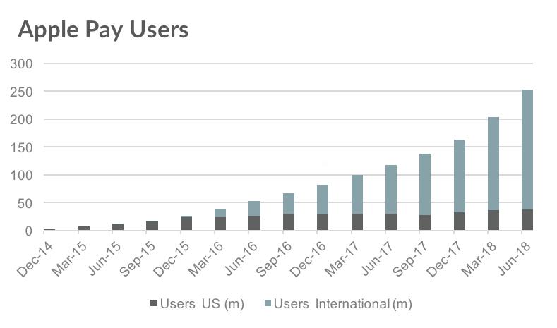 Apple Pay Numar Utilizatori Global 1