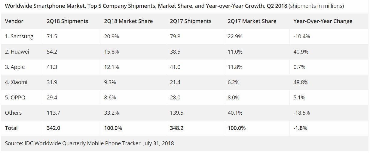 Huawei RECORD Vanzari INTRECE Apple Samsung SCADEREA 1