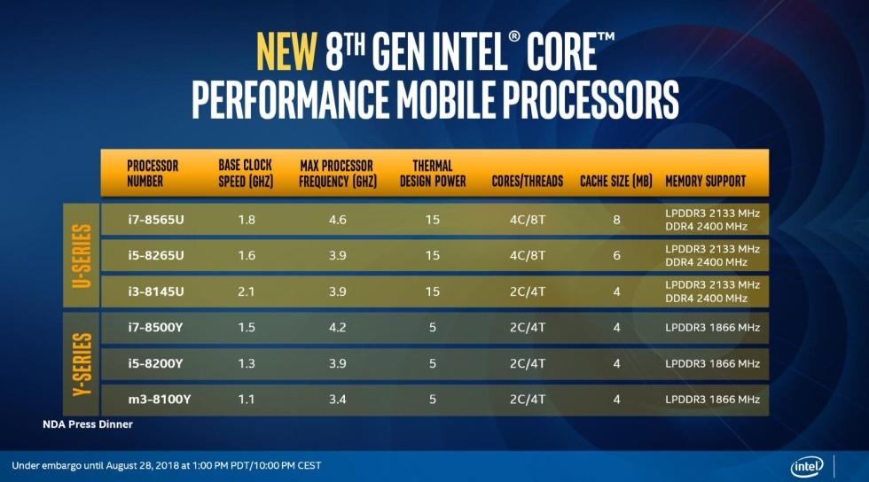 Intel Procesoare Autonomie URIASA Baterie 1