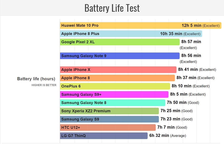 Samsung GALAXY Note 9 Autonomie baterie 1