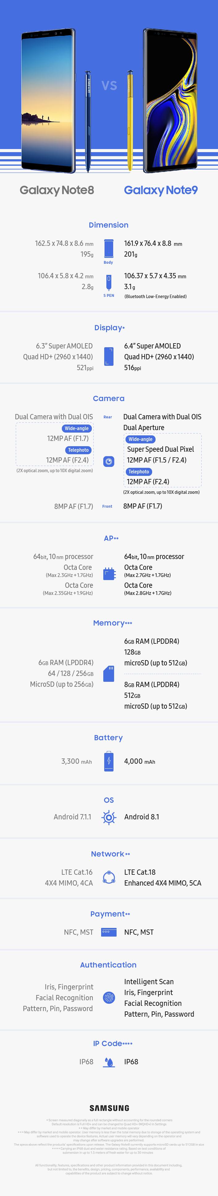 Samsung GALAXY Note 9 Note 8 Diferentele 1