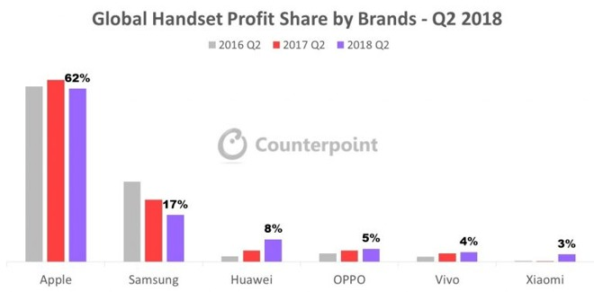 Apple Samsung Huawei PROFIT Smartphone 1