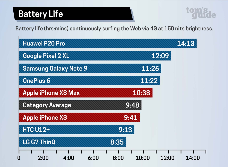 Huawei P20 PRO iPhone XS GALAXY Note 9 Autonomia Bateriei 1