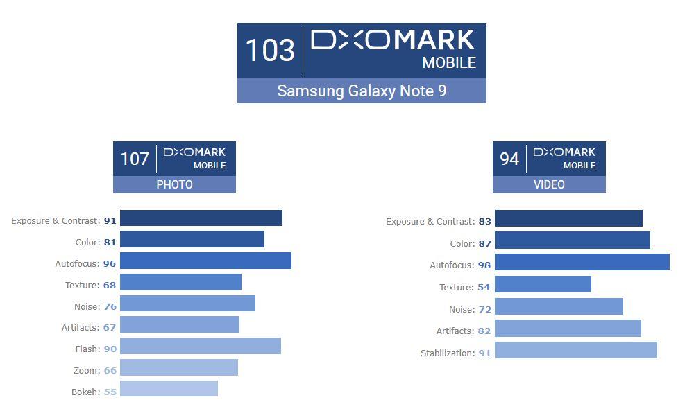 Samsung GALAXY S9 camera note 9 1