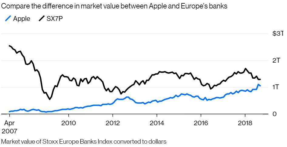 apple valoare banci europa 1