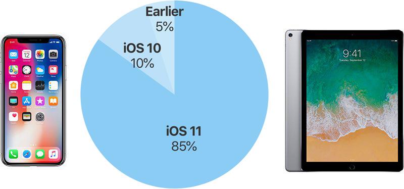iOS 11 Lume INSTALAT Inaintea LANSARII iOS 12 1