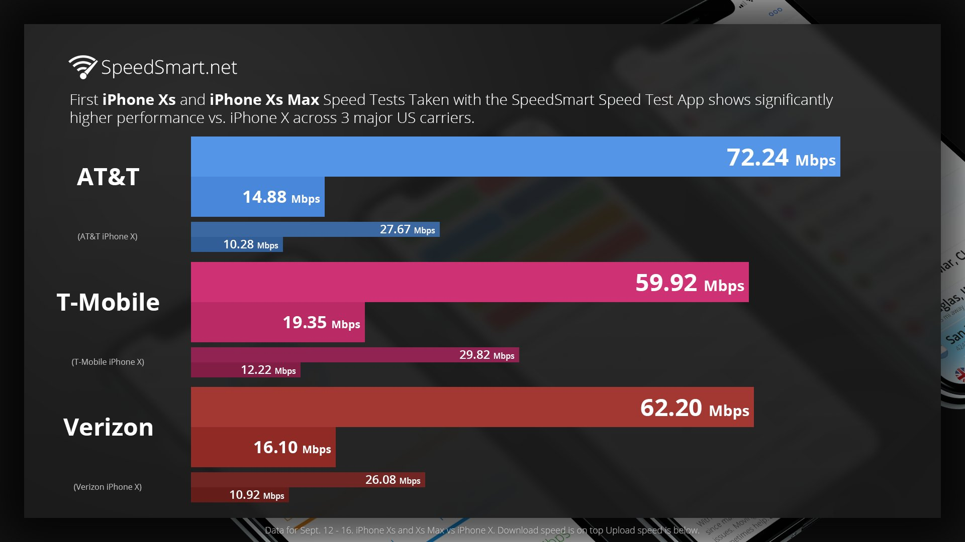 iPhone XS Viteze Internet BUNE iPhone X