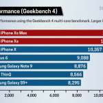 iPhone XS XS Max DISTRUG Concurenta Performante 1