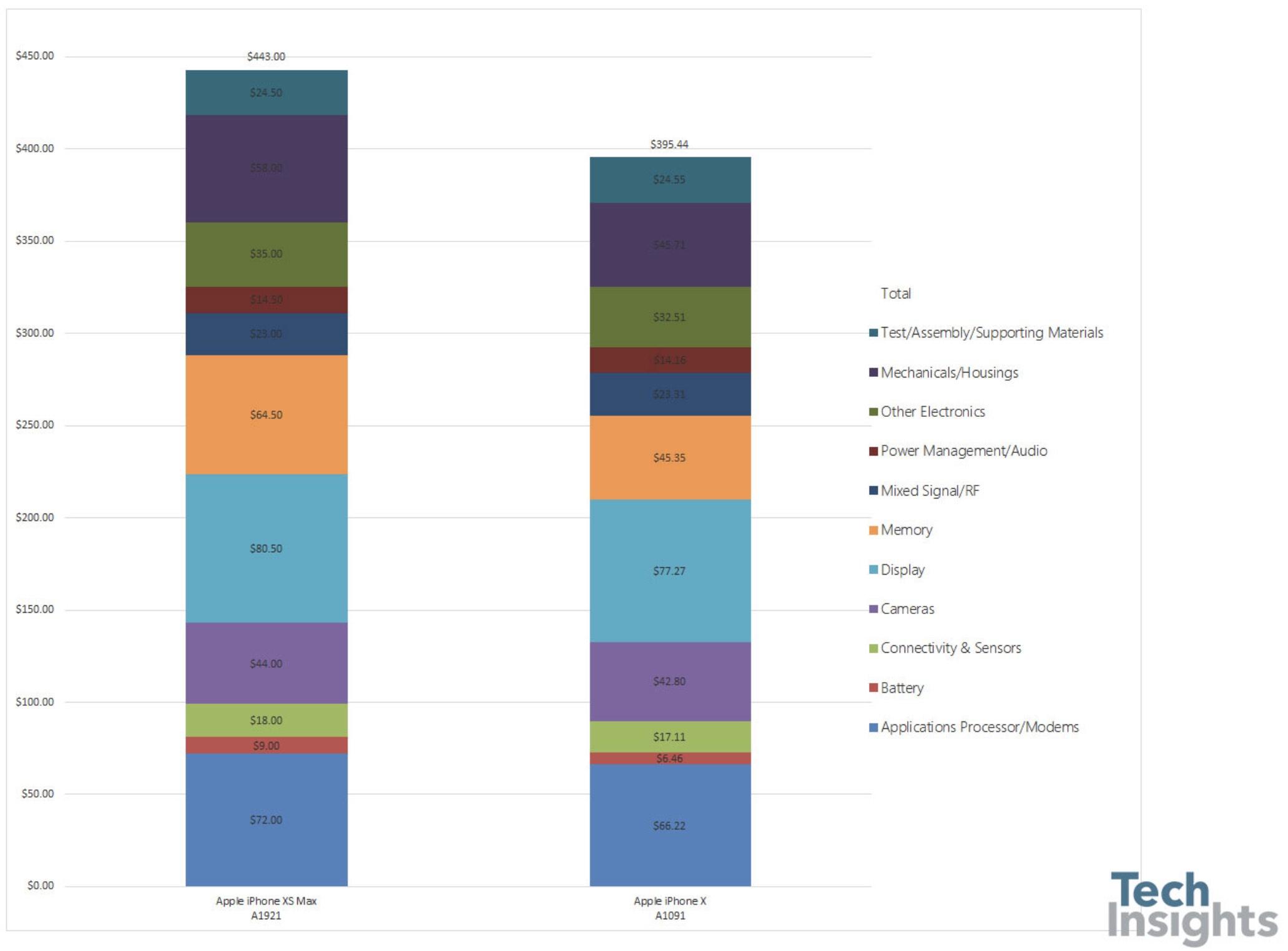 iphone xs cost productie profit 1