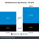 App Store incasari Google Play 1