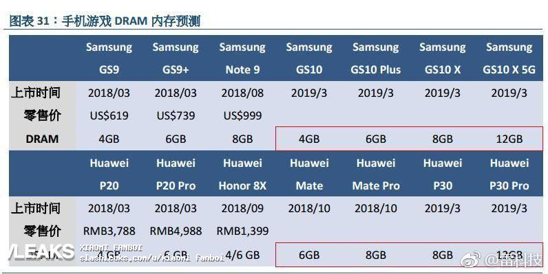 Samsung GALAXY S10 specificatii 10 gb ram 1