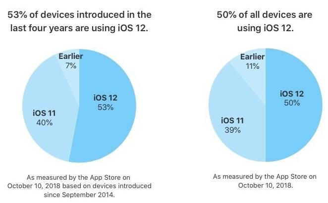 iOS 12 cifre rata adoptie