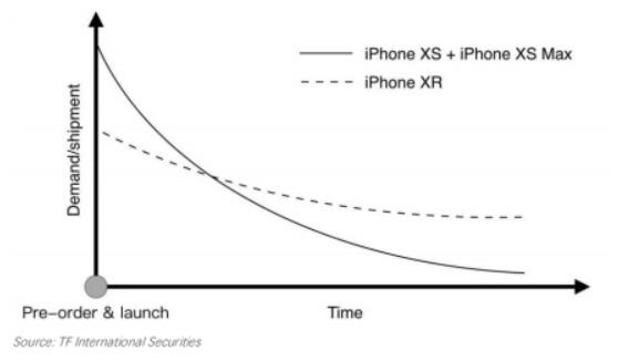 iPhone XR analisti vanzari 1