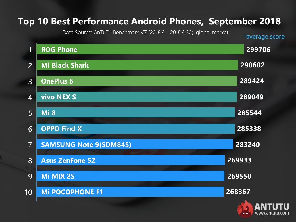 top smartphone performant 359747 2