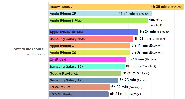 Huawei MATE 20 autonomie 1
