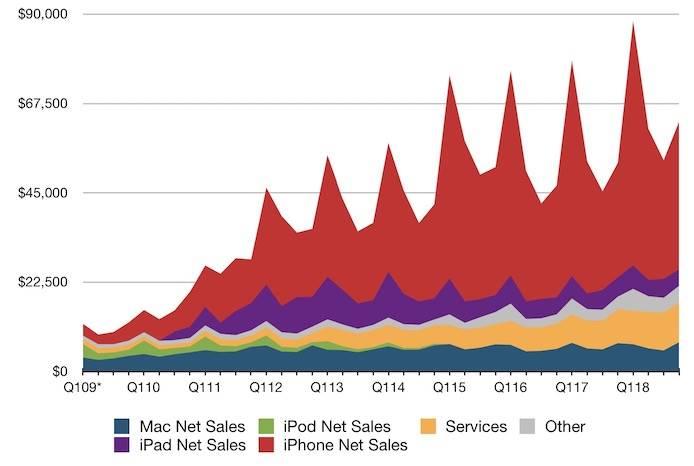 apple record incasari profit 2018 1