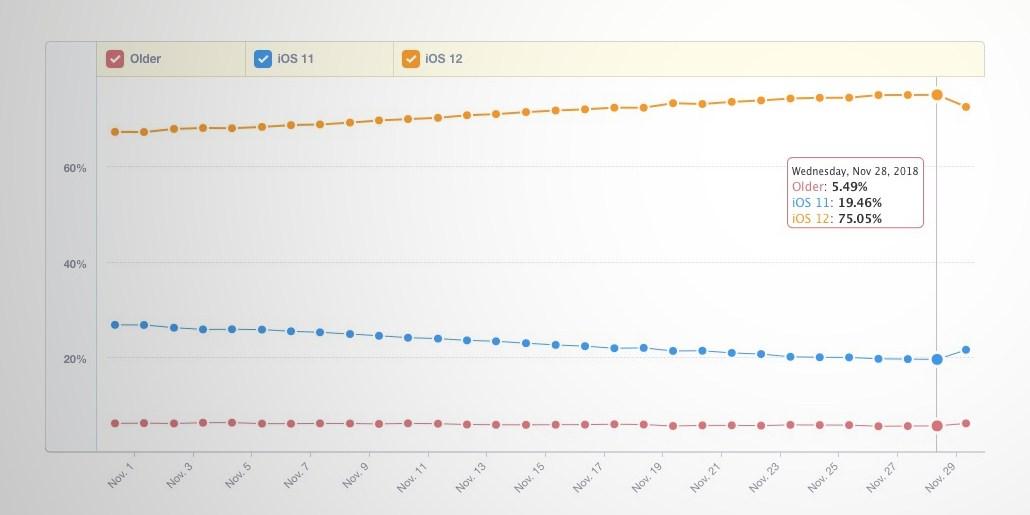 iOS 12 android 9 rata adoptie