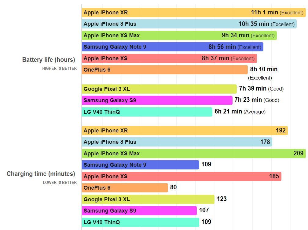 iPhone XR autonomie samsung galaxy note 9 s9 1