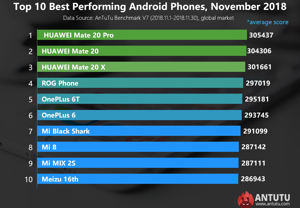 antutu performante telefoane android noiembrie 2018