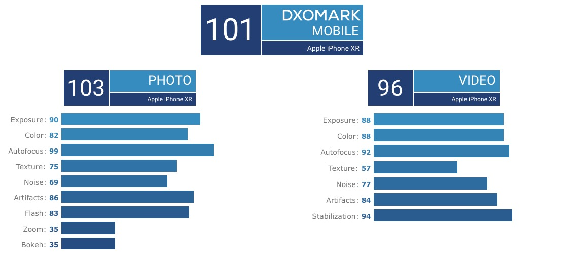 iPhone XR camera Samsung GALAXY S9 test