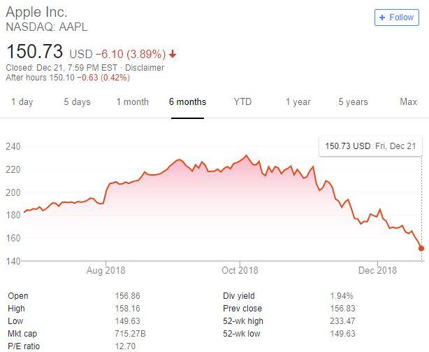 iphone xs pret actiuni apple decembrie 2018