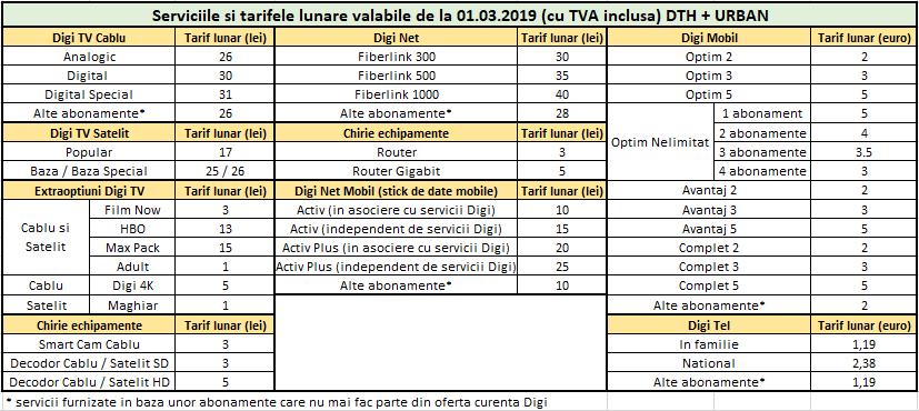 DIGI RCS & RDS preturi tv telefon internet 1 martie 2019 urban