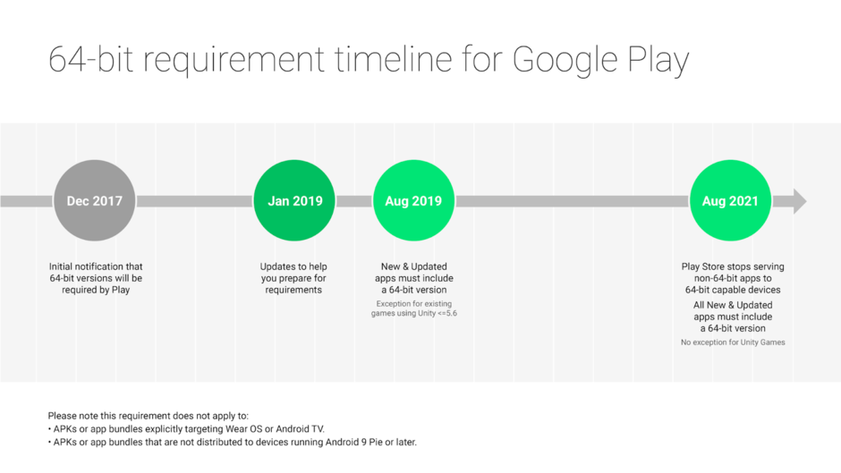 Google 64 biti android